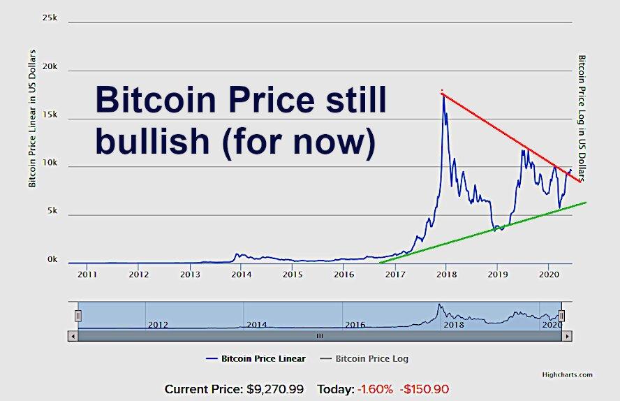 future bitcoin prices