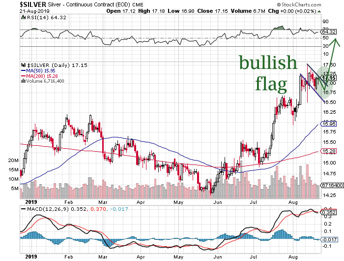 silver prices ready to move higher