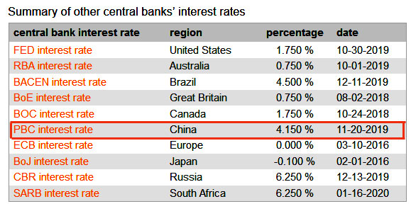 a comparison of central bankers' base interest rates around the world