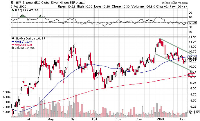 silver mining company stocks consolidating for a move higher, 6 february 2020