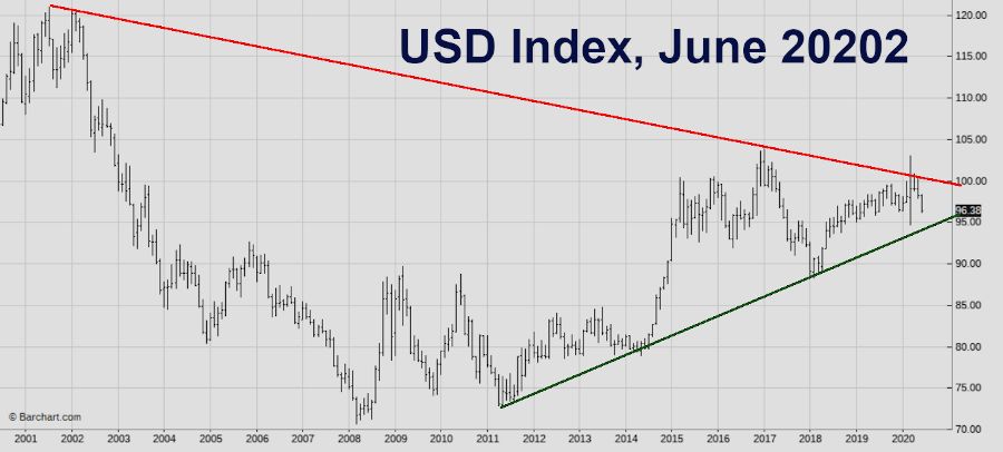 US dollar quickly hurtling to the point of no return and rapid purchasing power destruction