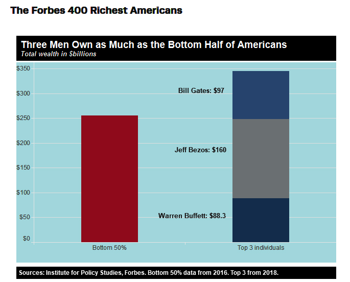 richest three Americans own same wealth as 50% of the rest of all Americans