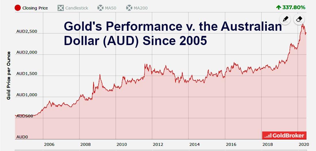 gold price chart in Australian dollars, 2005-2020