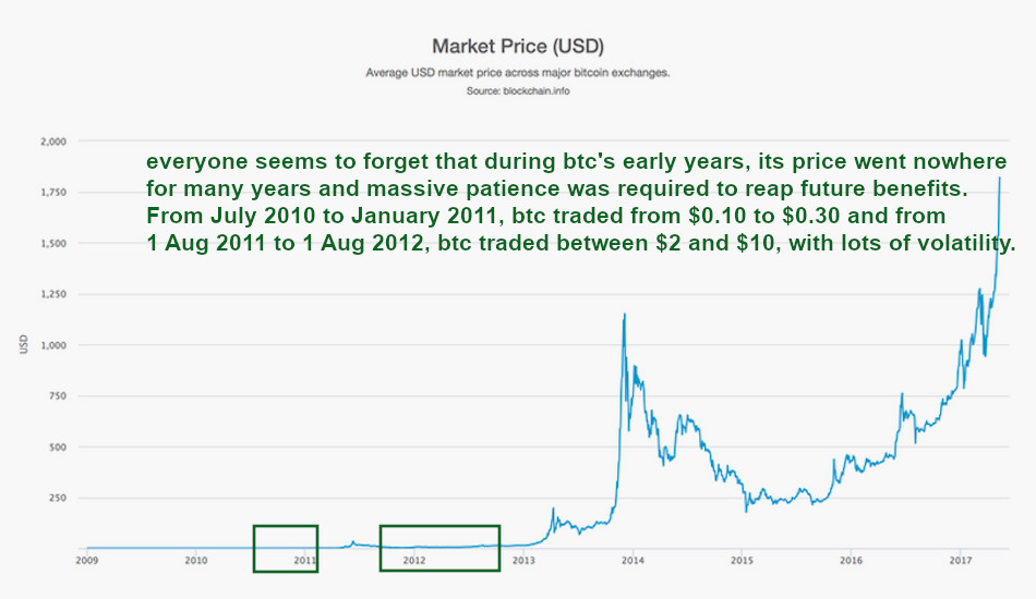 bitcoin price history, the early years