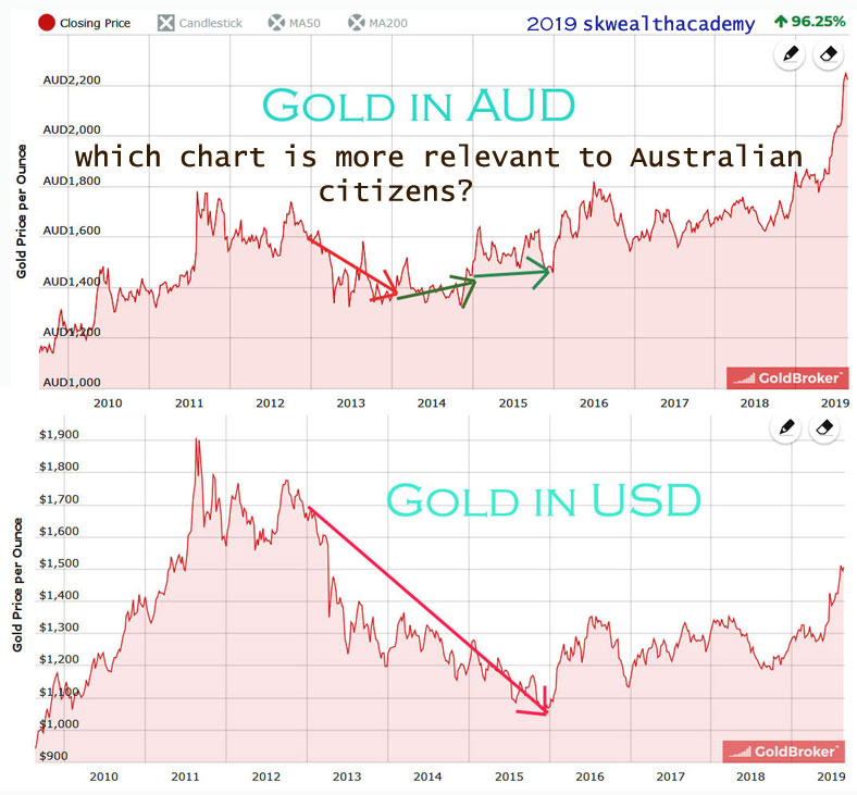 gold priced in AUD versus AUD