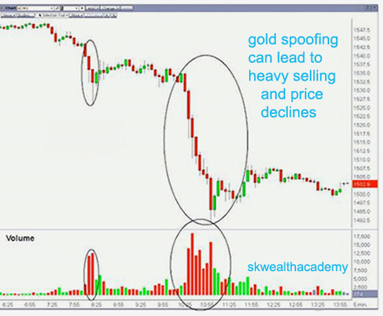 illegal gold spoofing can tank gold prices