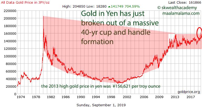 40-year gold breakout in Japanese yen