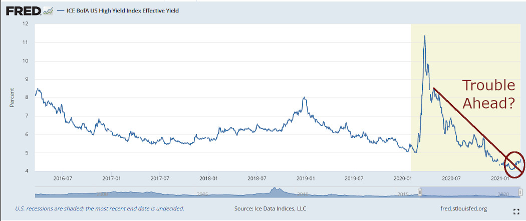 US corporate junk bond yield rises to 4.66% in March 2021