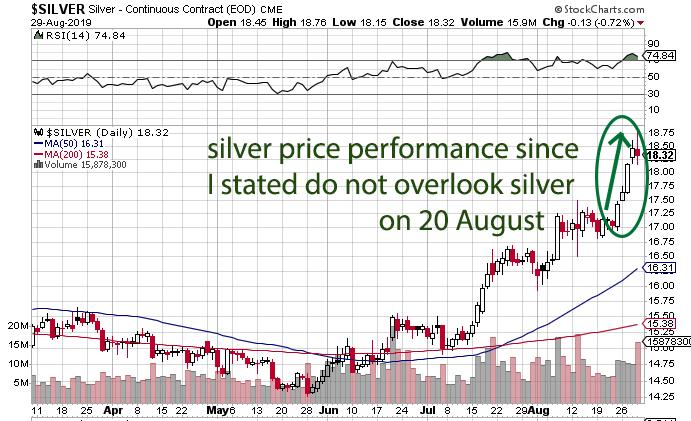 skwealthacademy silver price prediction comes true
