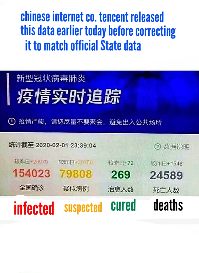 tencent coronavirus data conflicts with State reported data