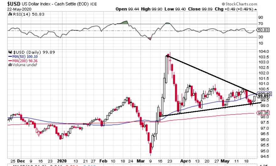 dollar crash coming