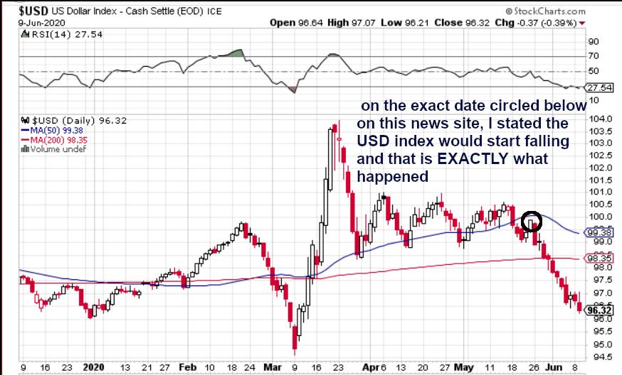 US dollar index prediction, May 2020