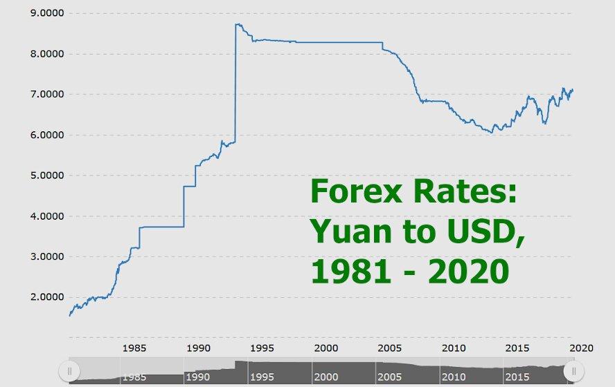 yuan/USD 35-year chart