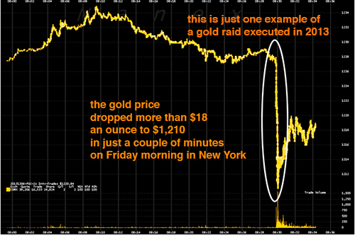 bankers raid gold futures markets